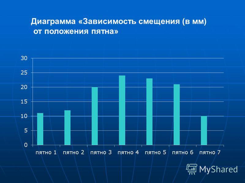 Диаграмма «Зависимость смещения (в мм) от положения пятна»