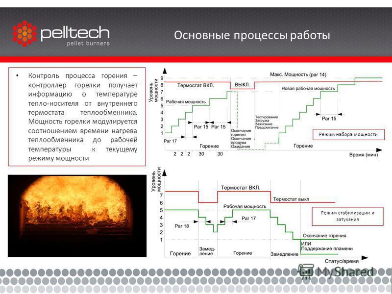 Основные процессы работы Контроль процесса горения – контроллер горелки получает информацию о температуре тепло-носителя от внутреннего термостата теплообменника. Мощность горелки модулируется соотношением времени нагрева теплообменника до рабочей те