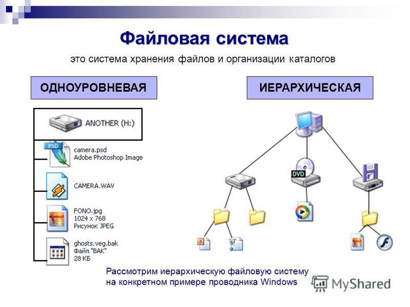 Файловая система это система хранения файлов и организации каталогов ОДНОУРОВНЕВАЯИЕРАРХИЧЕСКАЯ Рассмотрим иерархическую файловую систему на конкретном примере проводника Windows