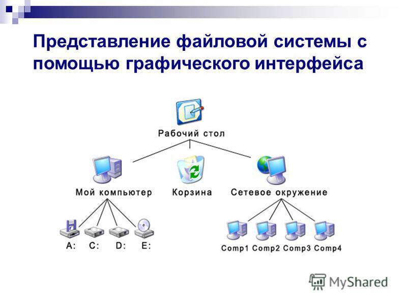 Представление файловой системы с помощью графического интерфейса