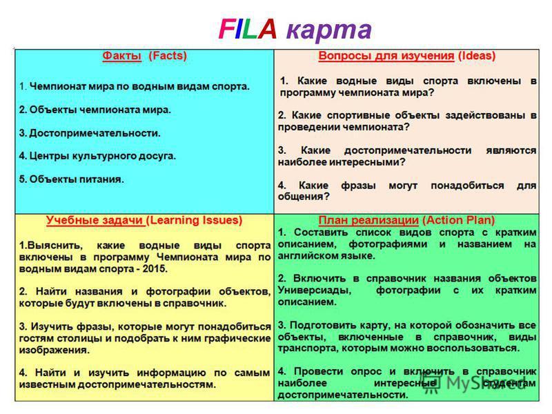 FILA карта