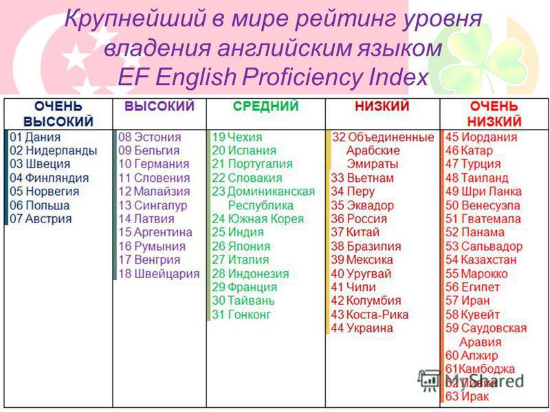 Крупнейший в мире рейтинг уровня владения английским языком EF English Proficiency Index