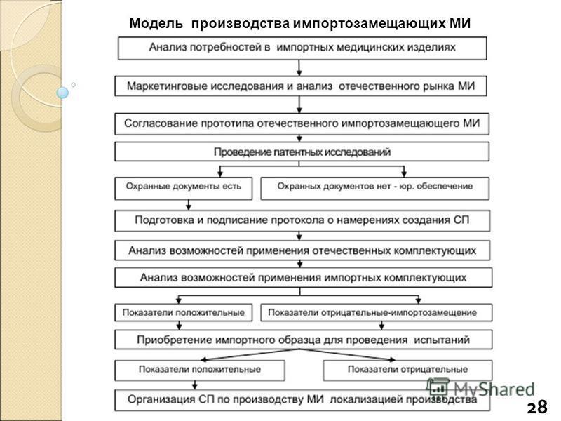 Модель производства импортозамещающих МИ Анализ потребностей в импортных медицинских изделиях 28