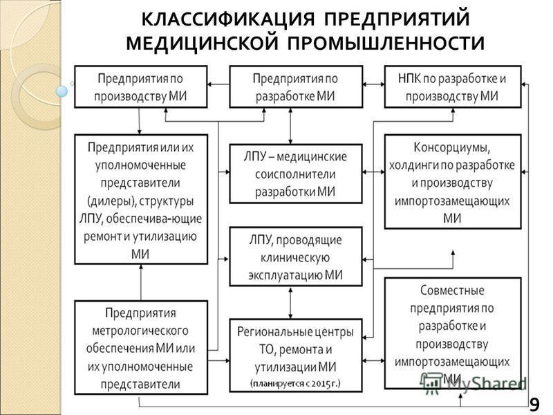 КЛАССИФИКАЦИЯ ПРЕДПРИЯТИЙ МЕДИЦИНСКОЙ ПРОМЫШЛЕННОСТИ 9
