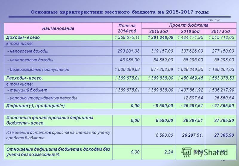 12 Основные характеристики местного бюджета на 2015-2017 годы Наименование План на 2014 год Проект бюджета 2015 год 2016 год 2017 год Доходы - всего 1 369 675,111 361 248,091 424 171,951 515 712,63 в том числе: - налоговые доходы 293 201,08319 157,00