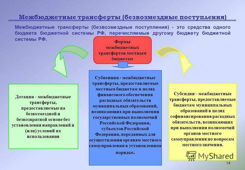 14 Межбюджетные трансферты (безвозмездные поступления) Межбюджетные трансферты (безвозмездные поступления) - это средства одного бюджета бюджетной системы РФ, перечисляемые другому бюджету бюджетной системы РФ. Формы межбюджетных трансфертов местным
