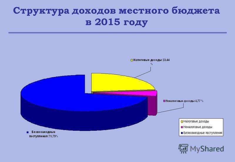 Структура доходов местного бюджета в 2015 году