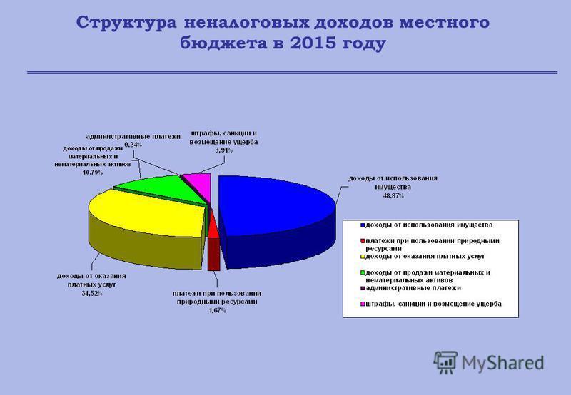 Структура неналоговых доходов местного бюджета в 2015 году