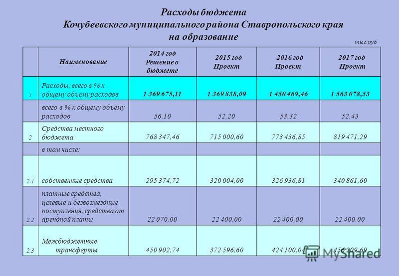 тыс.руб Наименование 2014 год Решение о бюджете 2015 год Проект 2016 год Проект 2017 год Проект 1 Расходы, всего в % к общему объему расходов 1 369 675,111 369 838,091 450 469,461 563 078,53 всего в % к общему объему расходов 56,1052,2053,3252,43 2 С