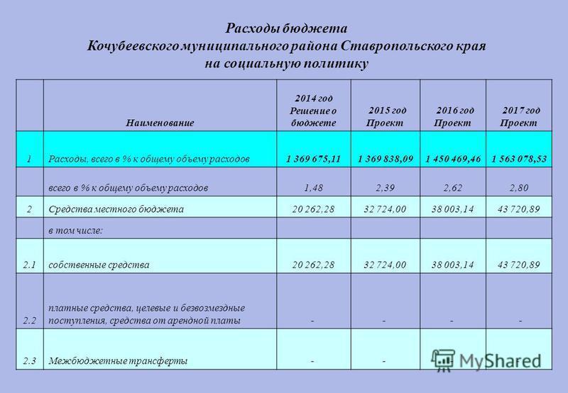 Наименование 2014 год Решение о бюджете 2015 год Проект 2016 год Проект 2017 год Проект 1Расходы, всего в % к общему объему расходов 1 369 675,111 369 838,091 450 469,461 563 078,53 всего в % к общему объему расходов 1,482,392,622,80 2Средства местно