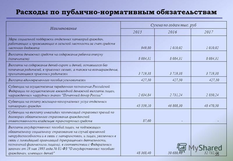 35 Расходы по публично-нормативным обязательствам Наименование Сумма по годам тыс. руб 201520162017 Меры социальной поддержки отдельных категорий граждан, работающих и проживающих в сельской местности за счет средств местного бюджета 949,80 1 010,02