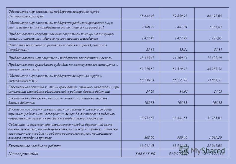 Обеспечение мер социальной поддержки ветеранов труда Ставропольского края 55 642,93 59 859,91 64 391,08 Обеспечение мер социальной поддержки реабилитированных лиц и лиц, признанных пострадавшими от политических репрессий 2 580,27 2 481,04 2 381,83 Пр