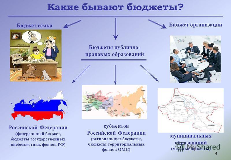 4 Какие бывают бюджеты? Бюджет семьи Бюджеты публично- правовых образований Бюджет организаций Российской Федерации (федеральный бюджет, бюджеты государственных внебюджетных фондов РФ) субъектов Российской Федерации (региональные бюджеты, бюджеты тер