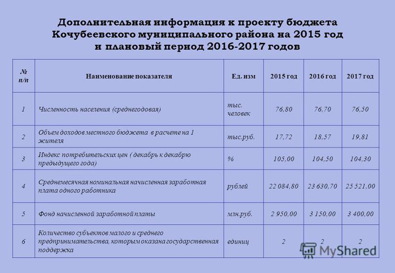 Дополнительная информация к проекту бюджета Кочубеевского муниципального района на 2015 год и плановый период 2016-2017 годов п/п Наименование показателя Ед. изм 2015 год 2016 год 2017 год 1Численность населения (среднегодовая) тыс. человек 76,8076,7