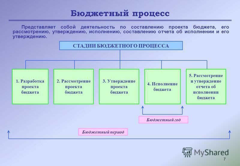 7 Бюджетный процесс Представляет собой деятельность по составлению проекта бюджета, его рассмотрению, утверждению, исполнению, составлению отчета об исполнении и его утверждению. СТАДИИ БЮДЖЕТНОГО ПРОЦЕССА 1. Разработка проекта бюджета 2. Рассмотрени