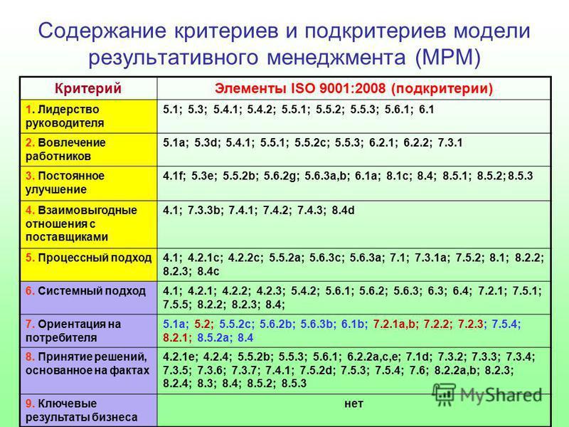 Содержание критериев и подкритериев модели результативного менеджмента (МРМ) Критерий Элементы ISO 9001:2008 (подкритерии) 1. Лидерство руководителя 5.1; 5.3; 5.4.1; 5.4.2; 5.5.1; 5.5.2; 5.5.3; 5.6.1; 6.1 2. Вовлечение работников 5.1 а; 5.3d; 5.4.1;