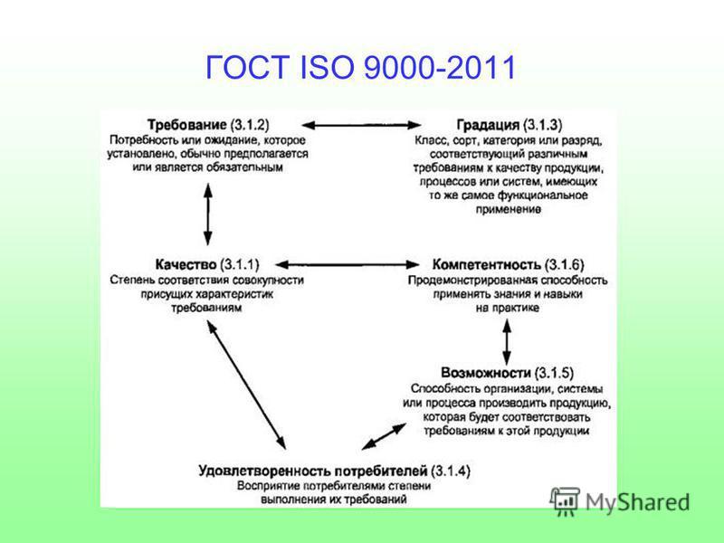 ГОСТ ISO 9000-2011