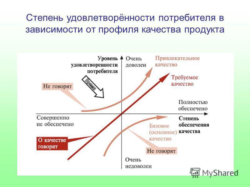 Степень удовлетворённости потребителя в зависимости от профиля качества продукта