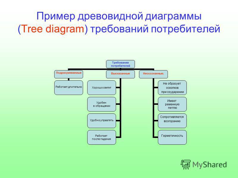 Пример древовидной диаграммы (Tree diagram) требований потребителей Требования потребителей Подразумеваемые Работает длительно Высказанные Хорошо светит Удобен в обращении Удобно управлять Работает после падения Неосознанныее Не образует осколков при
