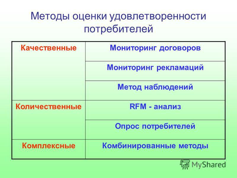 Методы оценки удовлетворенности потребителей Качественные Мониторинг договоров Мониторинг рекламаций Метод наблюдений КоличественныеRFM - анализ Опрос потребителей Комплексные Комбинированные методы
