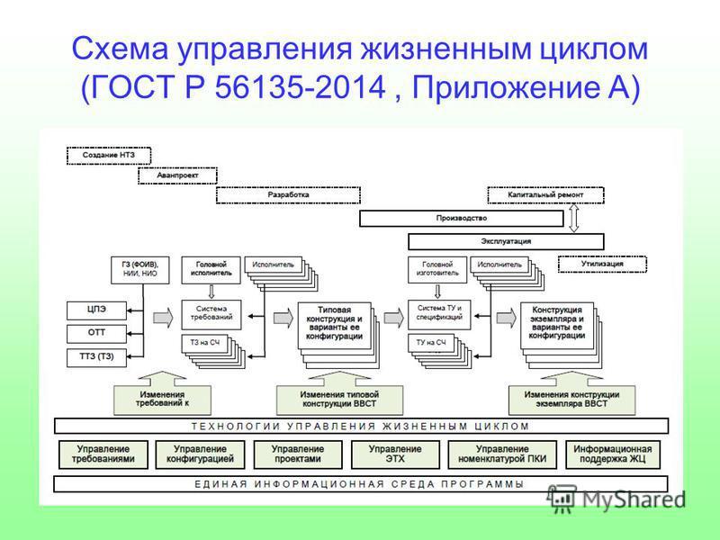 Схема управления жизненным циклом (ГОСТ Р 56135-2014, Приложение А)