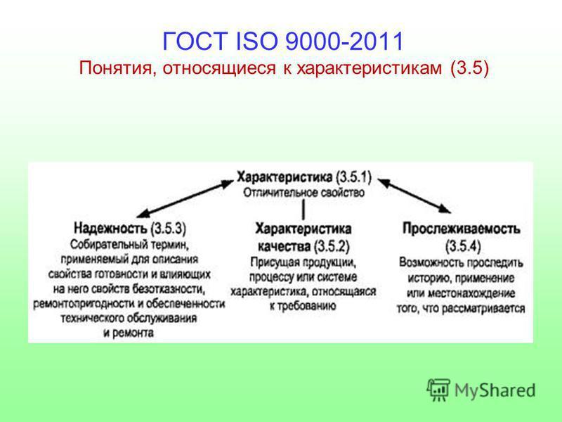 ГОСТ ISO 9000-2011 Понятия, относящиеся к характеристикам (3.5)