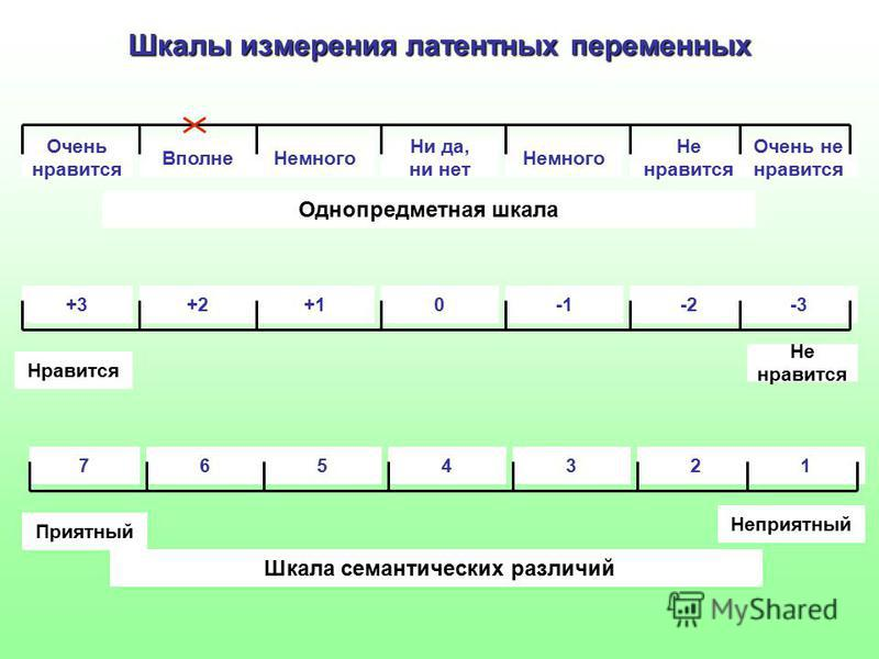 Шкалы измерения латентных переменных Очень нравится Вполне Немного Ни да, ни нет Немного Не нравится Очень не нравится Однопредметная шкала +3+2+10-2-3 Нравится Не нравится 7654321 Приятный Неприятный Шкала семантических различий