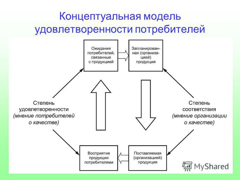 Концептуальная модель удовлетворенности потребителей