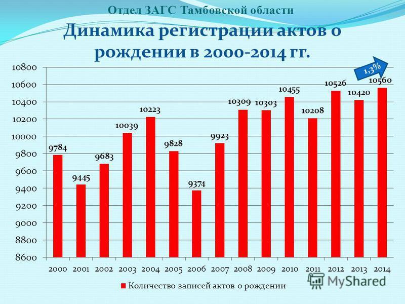 Отдел ЗАГС Тамбовской области Динамика регистрации актов о рождении в 2000-2014 гг. 1,3%
