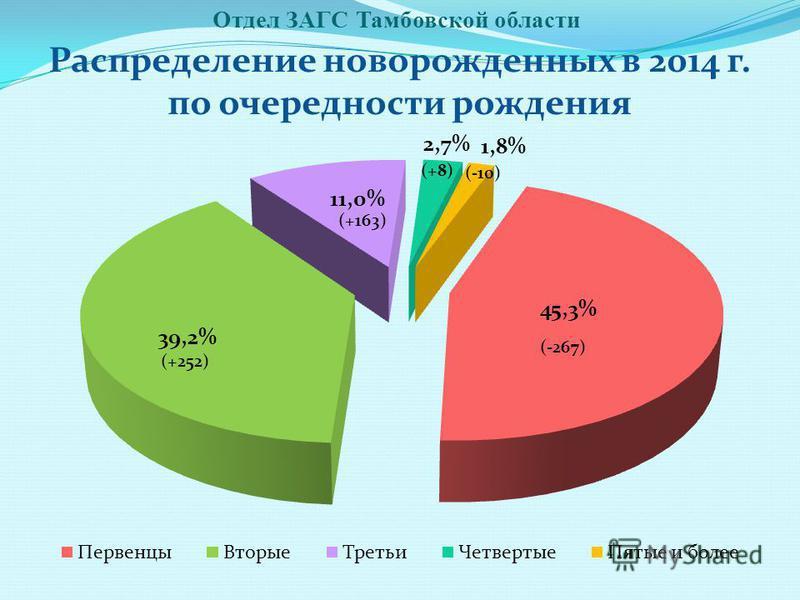 Отдел ЗАГС Тамбовской области Распределение новорожденных в 2014 г. по очередности рождения (+252) (-267) (+163) (+8) (-10)