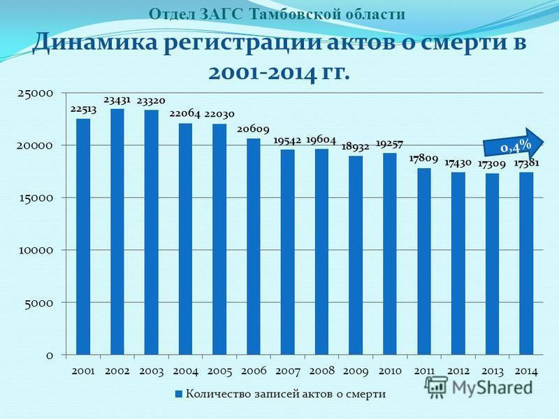 Отдел ЗАГС Тамбовской области Динамика регистрации актов о смерти в 2001-2014 гг. 0,4%
