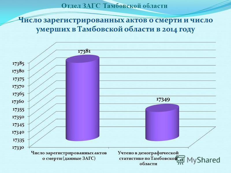 Отдел ЗАГС Тамбовской области Число зарегистрированных актов о смерти и число умерших в Тамбовской области в 2014 году