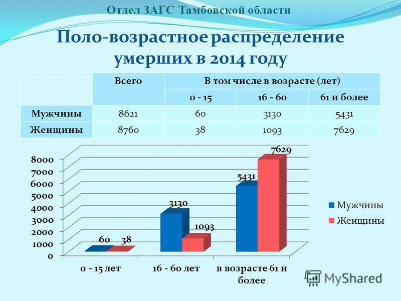 Отдел ЗАГС Тамбовской области Поло-возрастное распределение умерших в 2014 году ВсегоВ том числе в возрасте (лет) 0 - 1516 - 6061 и более Мужчины 86216031305431 Женщины 87603810937629