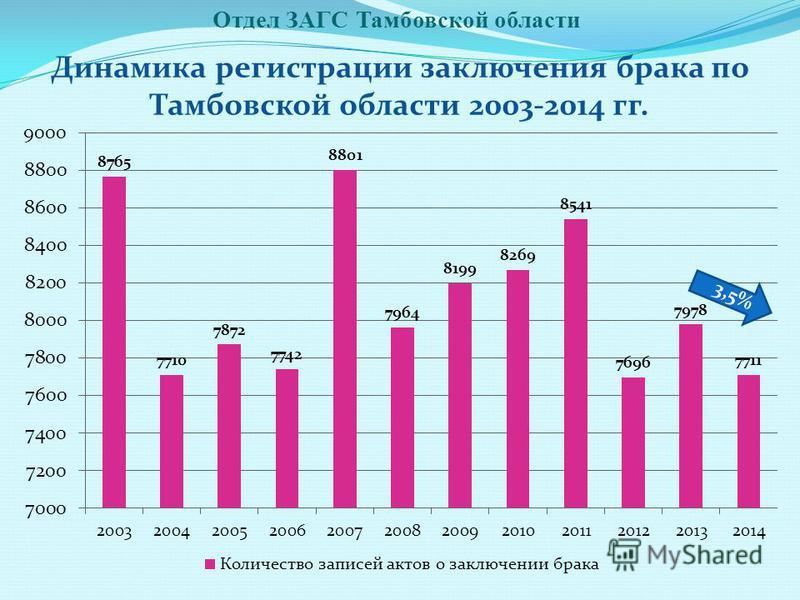Отдел ЗАГС Тамбовской области Динамика регистрации заключения брака по Тамбовской области 2003-2014 гг. 3,5%