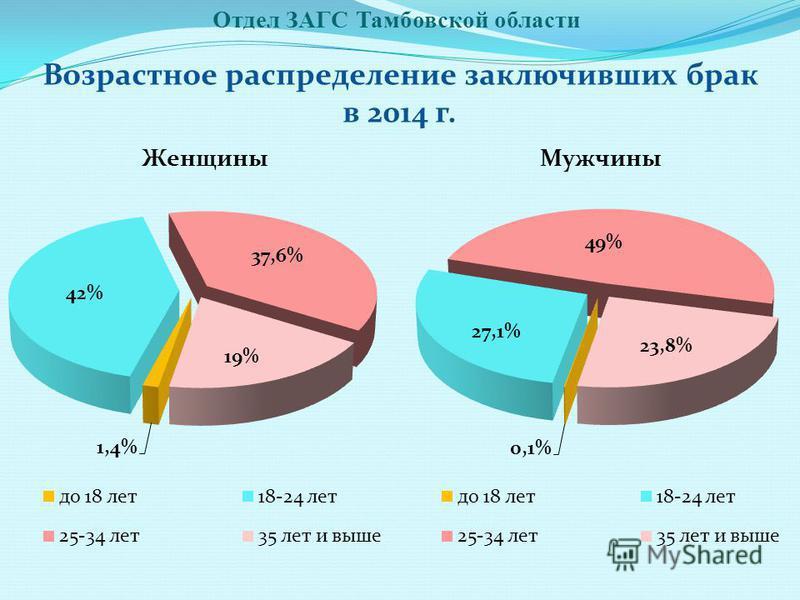 Отдел ЗАГС Тамбовской области Возрастное распределение заключивших брак в 2014 г.