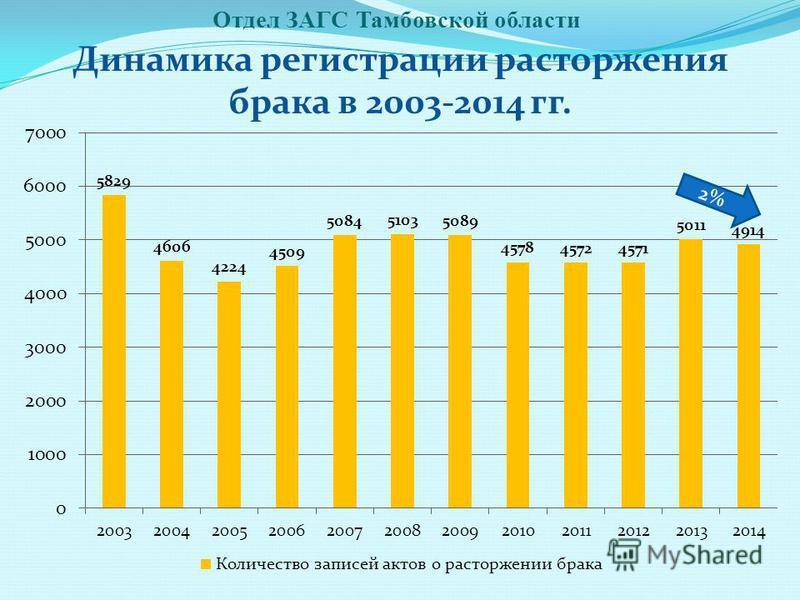 Отдел ЗАГС Тамбовской области Динамика регистрации расторжения брака в 2003-2014 гг. 2%