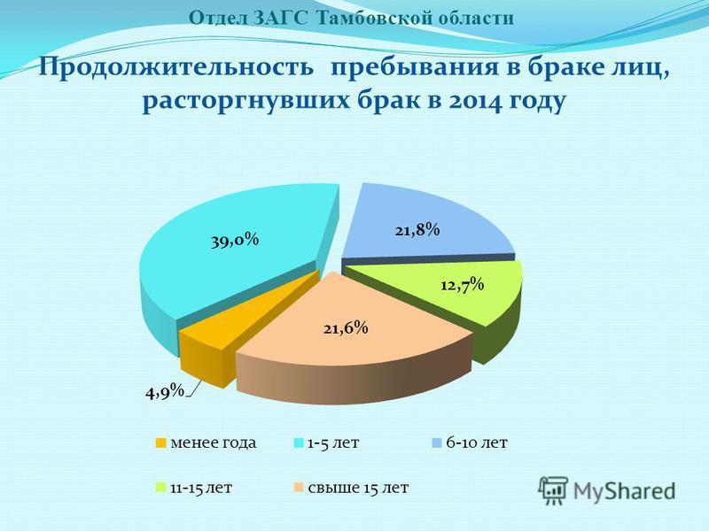 Отдел ЗАГС Тамбовской области Продолжительность пребывания в браке лиц, расторгнувших брак в 2014 году