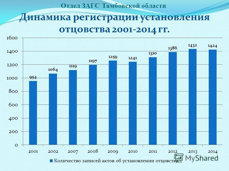 Отдел ЗАГС Тамбовской области Динамика регистрации установления отцовства 2001-2014 гг.