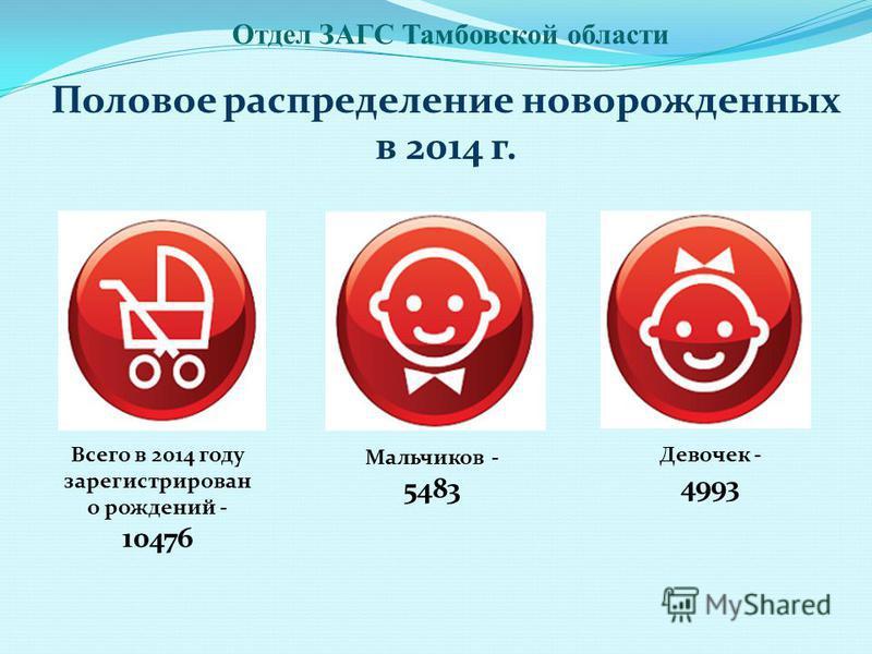 Половое распределение новорожденных в 2014 г. Отдел ЗАГС Тамбовской области Всего в 2014 году зарегистрирован о рождений - 10476 Мальчиков - 5483 Девочек - 4993