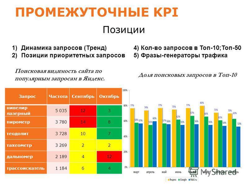 ПРОМЕЖУТОЧНЫЕ KPI Позиции Запрос Частота Сентябрь Октябрь нивелир лазерный 5 035 12 3 пирометр 3 780 14 8 теодолит 3 72810 7 тахеометр 3 2692 2 дальномер 2 1894 12 трассоискатель 1 18464 Поисковая видимость сайта по популярным запросам в Яндекс. Доля