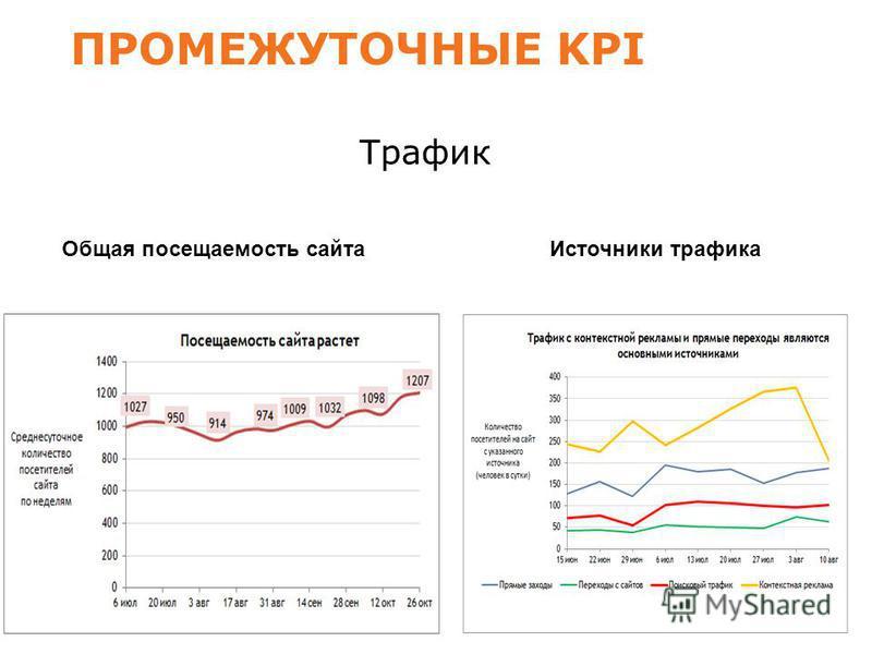 ПРОМЕЖУТОЧНЫЕ KPI Трафик Общая посещаемость сайта Источники трафика