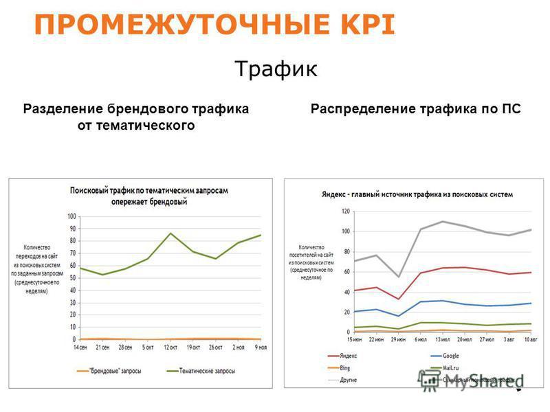 ПРОМЕЖУТОЧНЫЕ KPI Разделение брендового трафика от тематического Трафик Распределение трафика по ПС