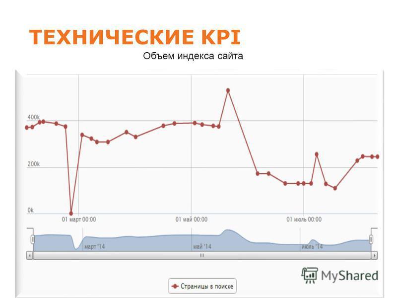 ТЕХНИЧЕСКИЕ KPI Параметр 01.08. 2014 01.09. 2014 01.10. 2014 ТИЦ90011001200 PR555 Проиндексированные в «Яндексе» 656696707 Проиндексированные в Google 693718736 Ссылки по данным Яндекс.Вебмастер (сайтов) 376536183885 Найдено в Яндекс-Каталоге Нет Объ