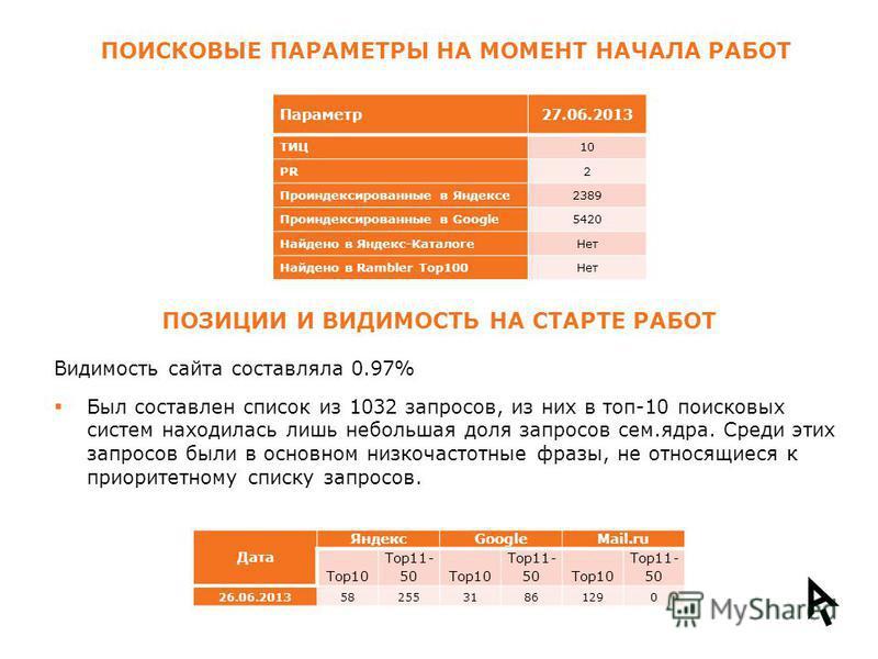 ПОИСКОВЫЕ ПАРАМЕТРЫ НА МОМЕНТ НАЧАЛА РАБОТ Параметр 27.06.2013 ТИЦ10 PR2 Проиндексированные в Яндексе 2389 Проиндексированные в Google5420 Найдено в Яндекс-Каталоге Нет Найдено в Rambler Top100Нет ПОЗИЦИИ И ВИДИМОСТЬ НА СТАРТЕ РАБОТ Видимость сайта с