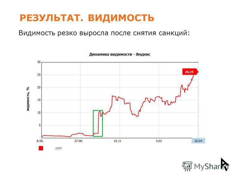 РЕЗУЛЬТАТ. ВИДИМОСТЬ Видимость резко выросла после снятия санкций: