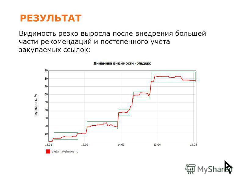 РЕЗУЛЬТАТ Видимость резко выросла после внедрения большей части рекомендаций и постепенного учета закупаемых ссылок: