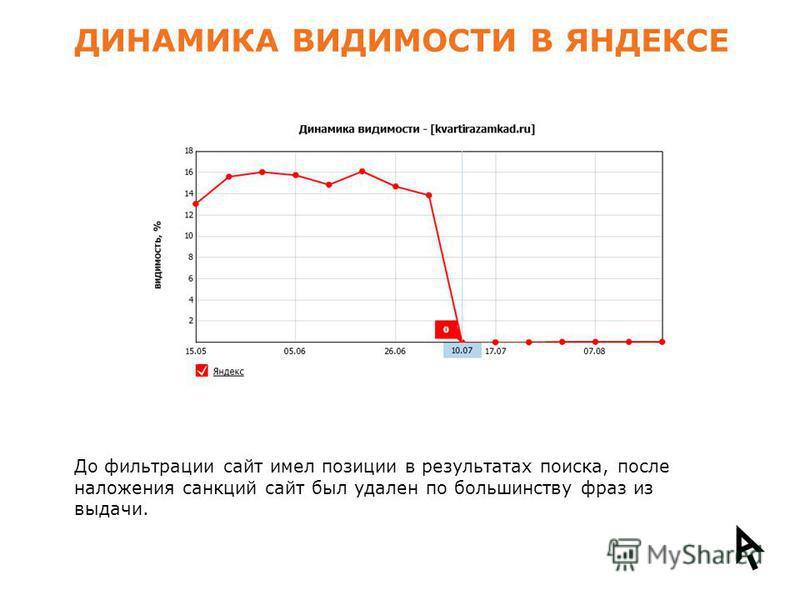ДИНАМИКА ВИДИМОСТИ В ЯНДЕКСЕ До фильтрации сайт имел позиции в результатах поиска, после наложения санкций сайт был удален по большинству фраз из выдачи.