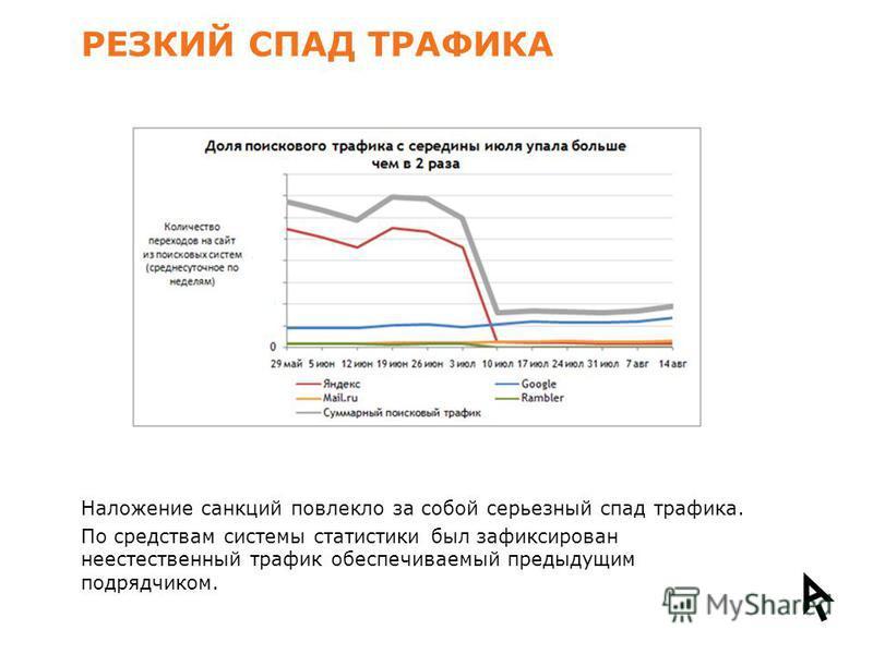 РЕЗКИЙ СПАД ТРАФИКА Наложение санкций повлекло за собой серьезный спад трафика. По средствам системы статистики был зафиксирован неестественный трафик обеспечиваемый предыдущим подрядчиком.