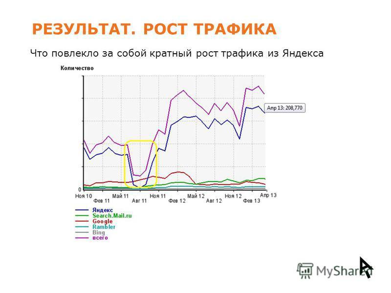 РЕЗУЛЬТАТ. РОСТ ТРАФИКА Что повлекло за собой кратный рост трафика из Яндекса