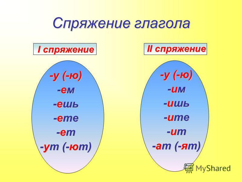 Спряжение глагола I спряжение -у (-ю) -ем -ешь -нете -нет -ут (-ют) II спряжение -у (-ю) -им -ишь -ите -ит -ат (-ят)